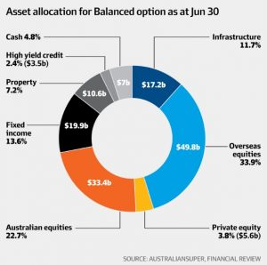 Australian super balanced investment option asset allocation